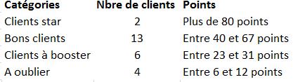 Tableau avec la liste des segments et le nombre de clients par segments + les échelles de points