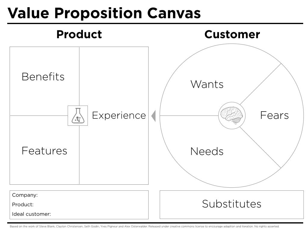 Schéma du Value Proposition Canvas
