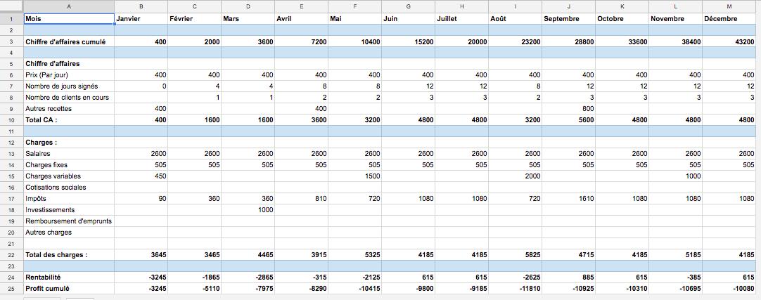 Le tableau reprend tous les mois d'une année, et des hypothèses de revenus (chiffre d'affaires avec un taux journalier) et de charges (salaires, charges fixes, charges variables, impôts, investissements, etc...)