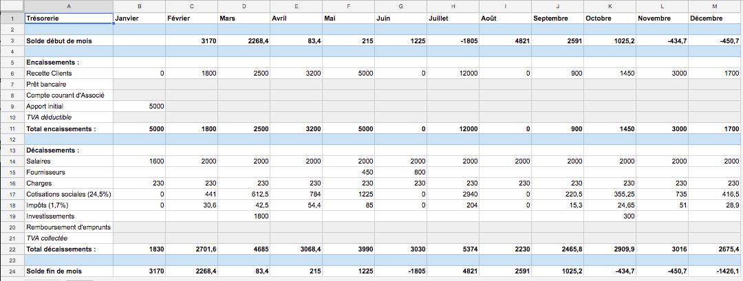 Le tableur regroupe les éléments suivants, mois par mois :  Trésorerie  Solde début de mois   Encaissements :  Recette Clients Prêt bancaire Compte courant d'Associé Apport initial TVA déductible  Total encaissements :   Décaissements :  Salaires