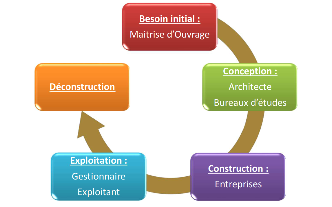 Cycle de vie d'un ouvrage