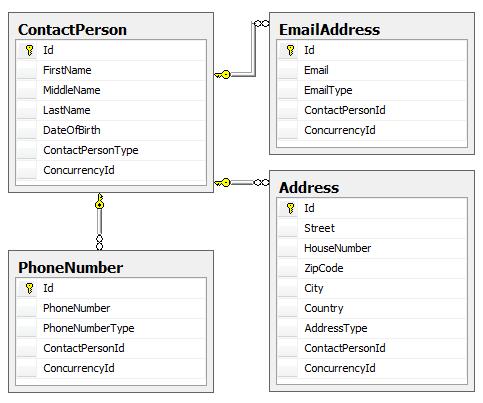Exemple de système d'un carnet de contacts