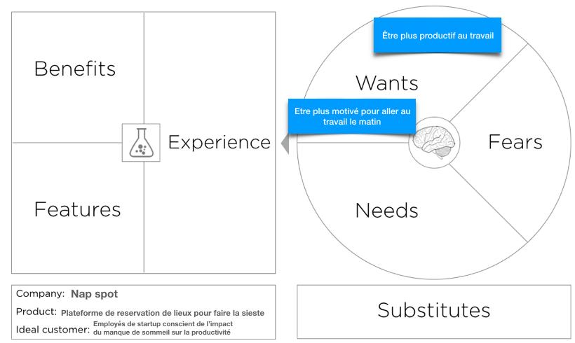 Value Proposition Canvas complété avec les envies des clients