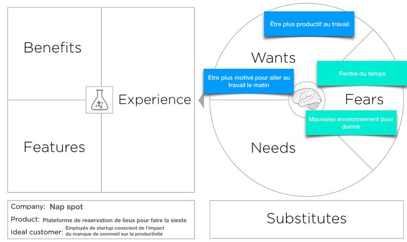 Value Proposition Canvas complété avec les envies et peurs des clients