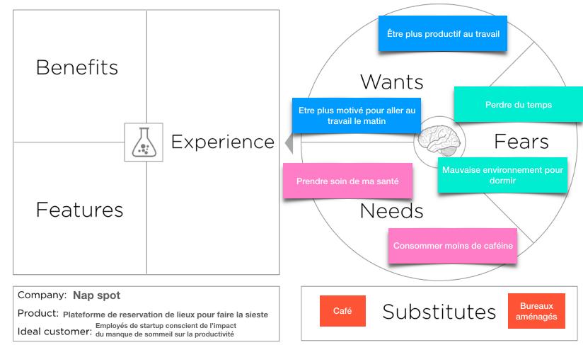 Value Proposition Canvas complété avec les envies, peurs et besoins des clients