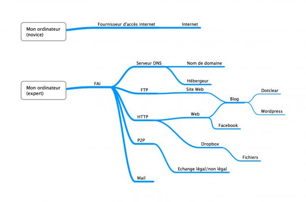 Représentation d'Internet par un novice (en haut) et un expert (en bas), selon Rafaël Yharrassarry, dans son article