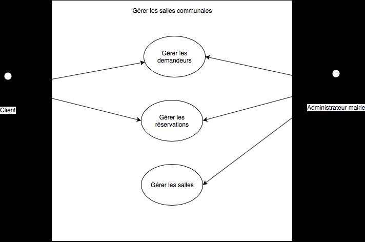 Représentation des relations entre administrateur mairie et client. Ils interagissent sur la gestion des demandeurs et des réservations. L'administrateur doit également gérer les salles.