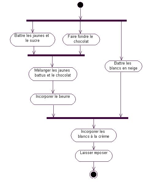 Etapes de la recette de la mousse au chocolat en UML
