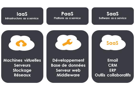 Description des services Iaas Paas et Saas : détails dans les parties suivantes