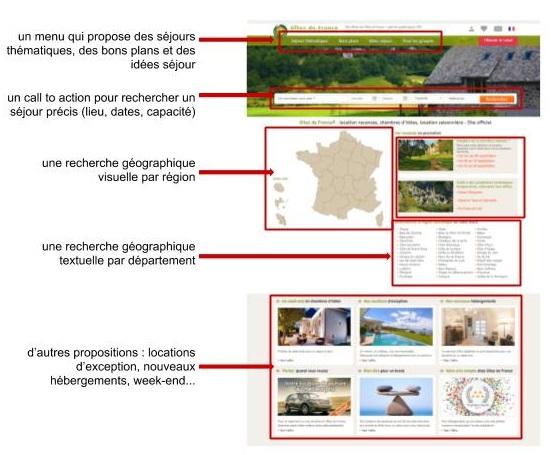 Zoning de la page d'accueil du site Gites de France