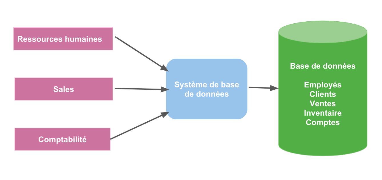 Exemple de stockage par base de données