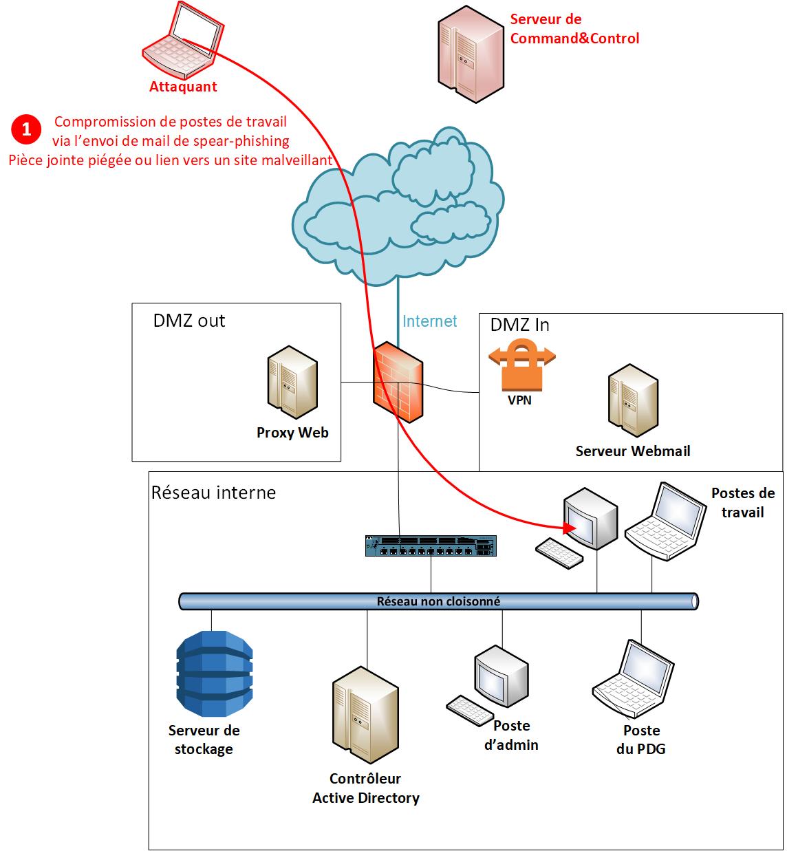 APT - Etape de Compromission initiale de postes de travail via l'envoi de mails de spear phishing (pièce jointe piégée ou lien vers un site malveillant).
