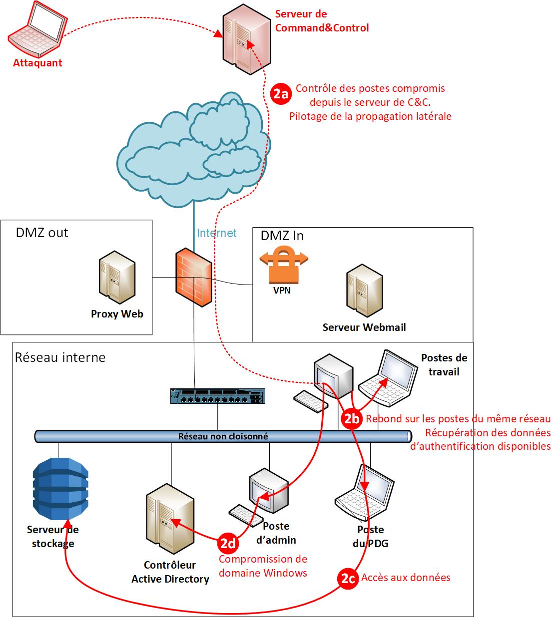 APT - Etape 2 Propagation latérale. 2a) Contrôle des postes compromis depuis le serveur de C&C. Pilotage de la propagation latérale. 2b) Rebond sur les postes du même réseau. Récupération de données d'authentification disponibles. 2c) Accès aux d