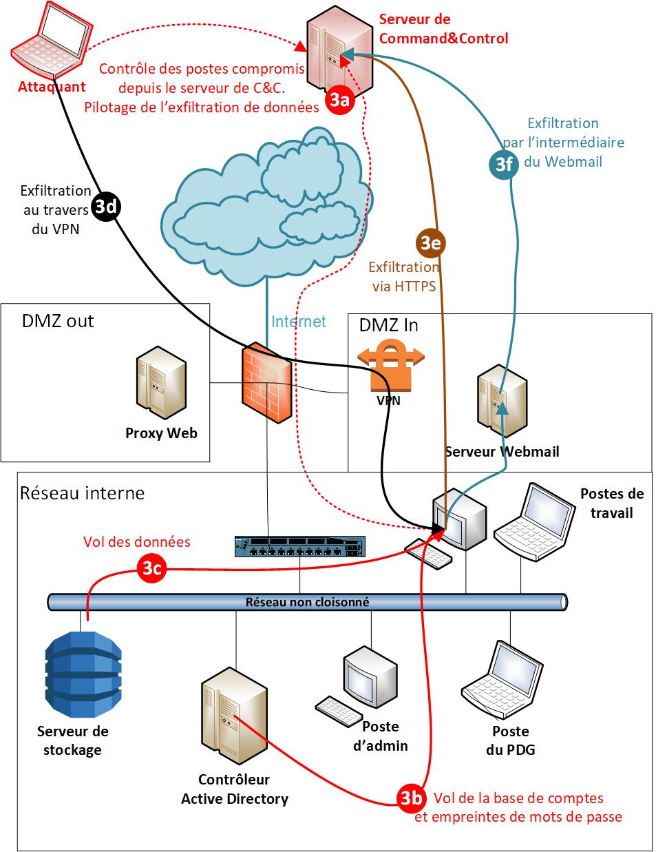 APT - Etape 3 Exfiltration.  3a) Contrôle des postes compromis depuis le serveur de C&C. Pilotage de l'exfiltration de données.  3b) Vol de base de comptes et empreintes de mots de passe.  3c) Vol de données.  3d) Exfiltration au travers du VPN 3e) Exf