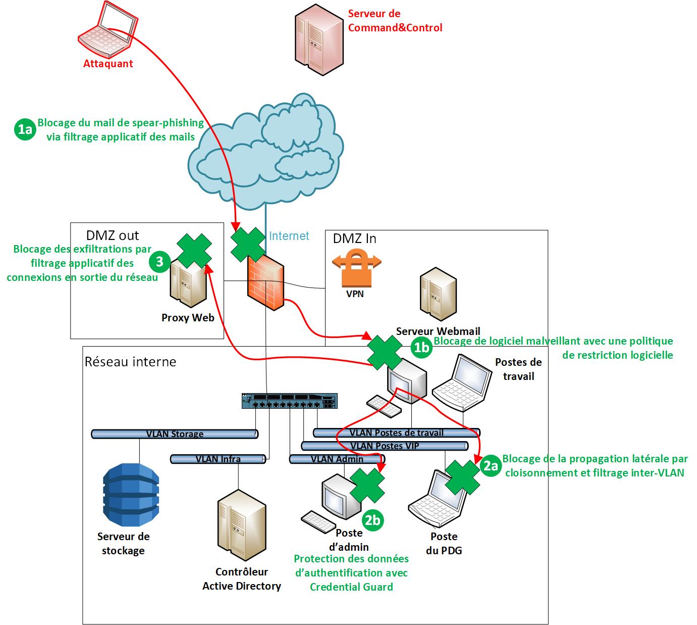 Illustration des différents blocages des APT à chaque étape de l'attaque.  1a) Blocage du mail de spear-phishing via filtrage applicatif des mails. 1b) Blocage de logiciels malveillants avec une politique de restriction logicielle. 2a) Blocage de la pr