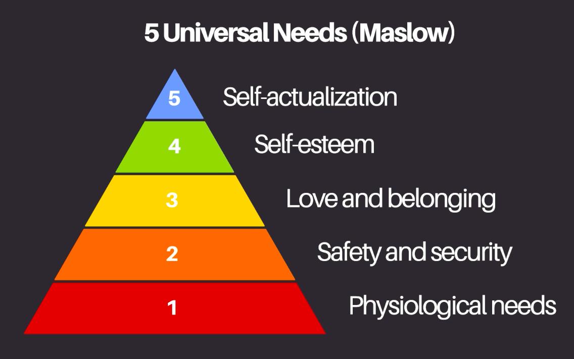 Maslow's pyramid