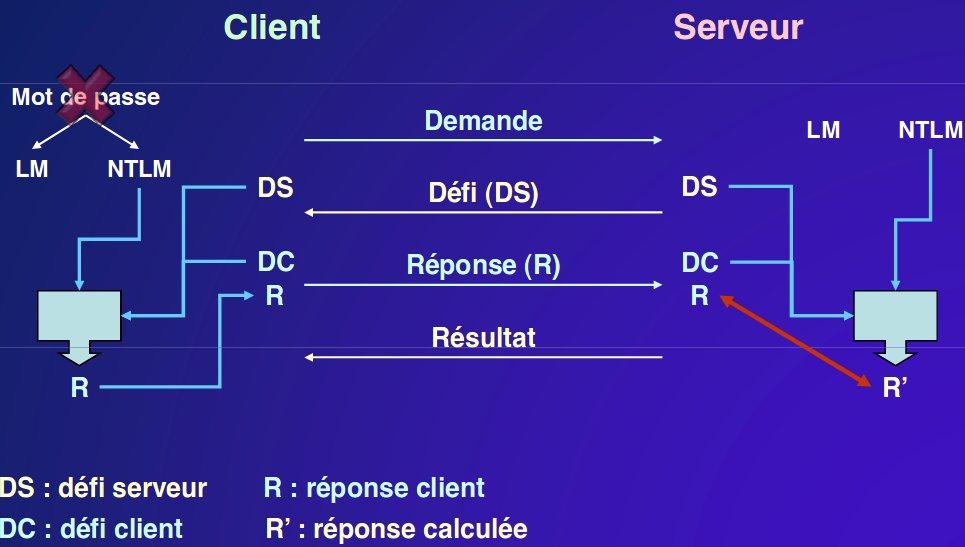 Sur ce schéma, nous voyons les 4 étapes des échanges entre le client et le serveur lors du processus d'authentification à distance par défi-réponse. 1) Demande (C vers S). 2) Défi (S vers C). 3) Réponse (C vers S). 4) Résultat (S vers C).