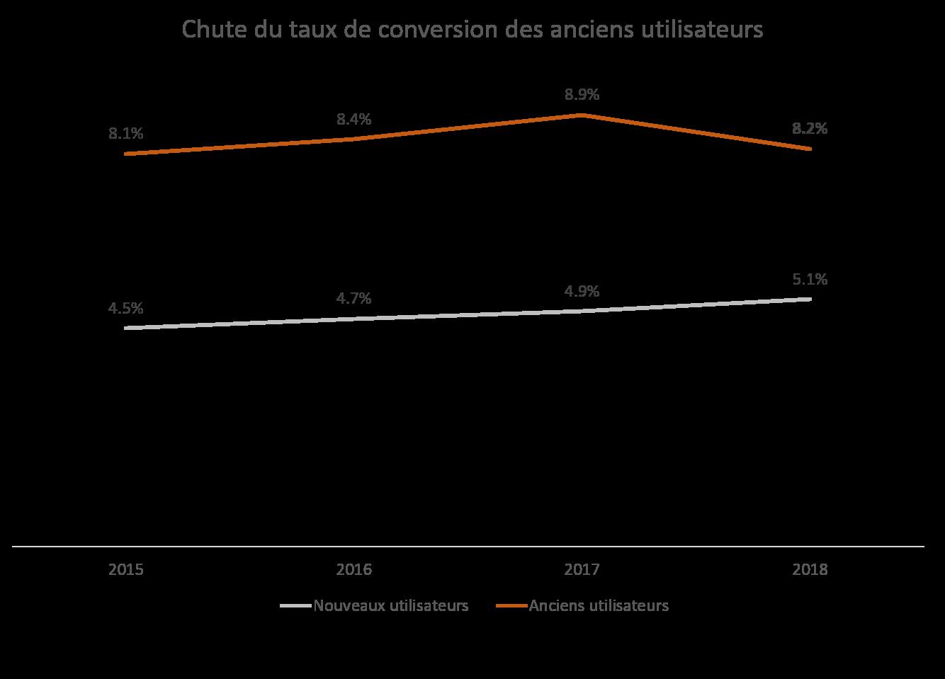 Taux de conversion par type d'utilisateur et par année