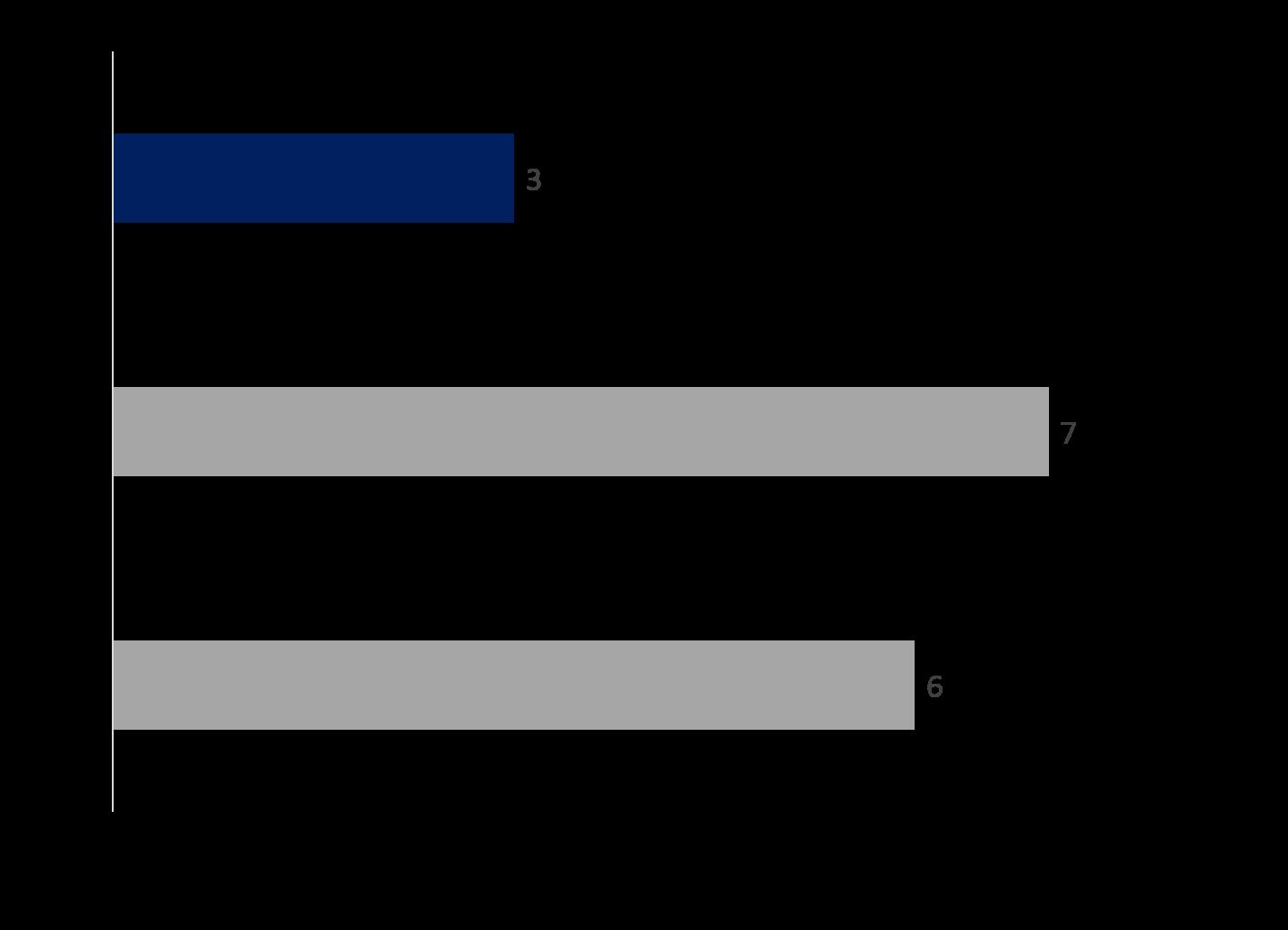 Resultat enquête de satisfaction