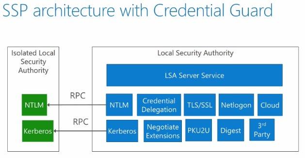Schéma du fonctionnement de LSASS avec Credential Guard.