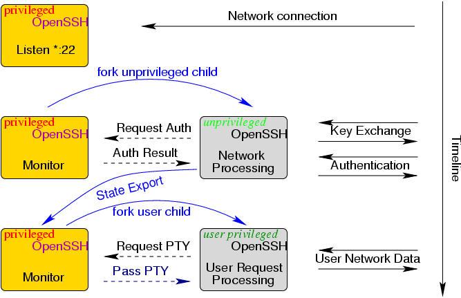 Schéma de Séparation de privilèges dans OpenSSH.