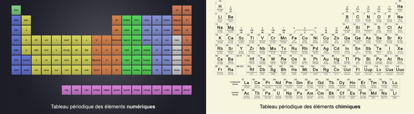 Le tableau périodique des éléments chimiques liste tous les éléments qui constituent notre univers réel tandis que le tableau périodique des éléments numériques liste tous les éléments qui constituent l'Internet.