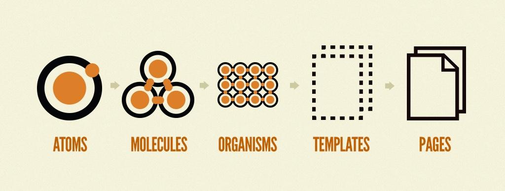 Voici les 5 étapes clés de l'atomic design ! - crédit : Brad Frost