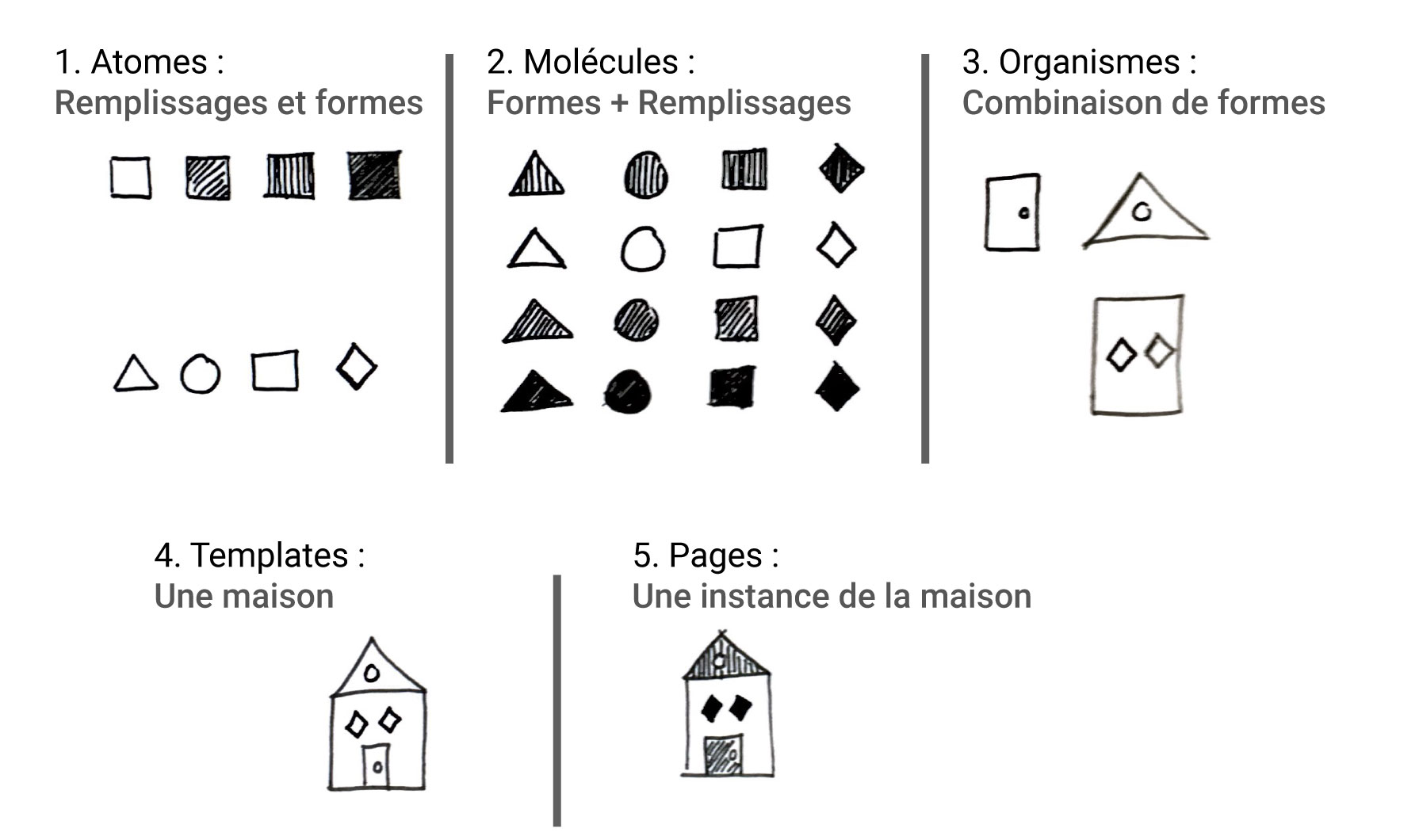 Un bon exercice pour s'adapter aux étapes de l'atomic design, facile à réutiliser pour expliquer aux gens comment cette conception fonctionne sans entrer dans les détails techniques. Un jeu d'enfant !