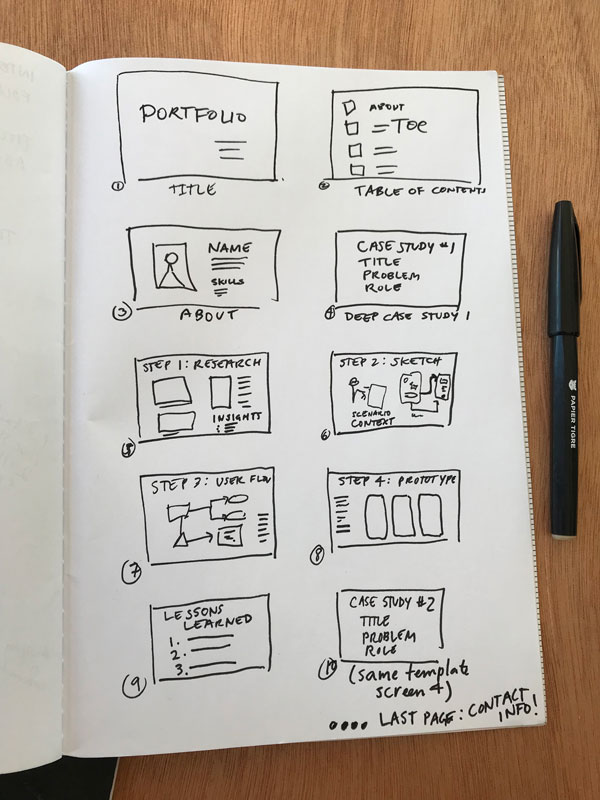 Sketch of possible pages in a portfolio: title page, table of contents, about, case study #1, research, sketches, user flow, prototype, lessons learned, case study #2, contact info...