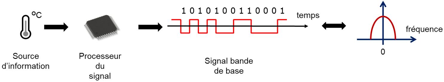 Obtention du signal bande de base