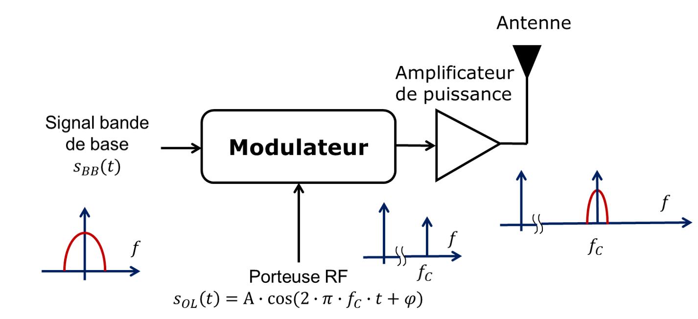 Transposition vers les hautes fréquences du signal bande de base