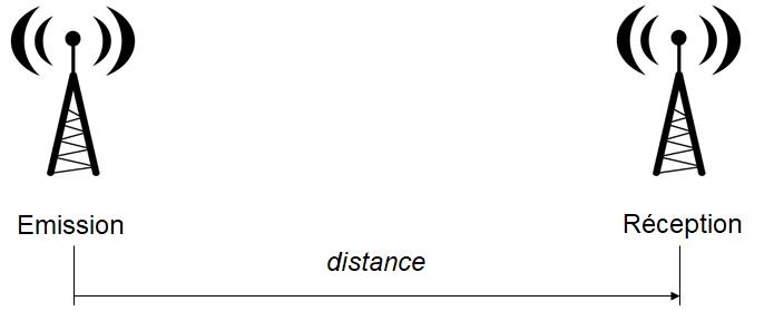 Deux antennes  qui se trouvent en éspace libre et en visibilité directe