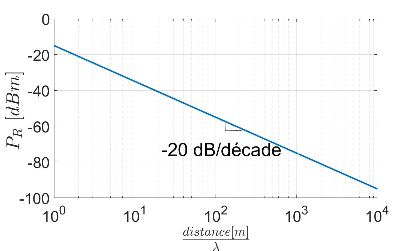 La diminution de la puissance recue en fonction de la distance entre l'antenne d'émission et celle de reception