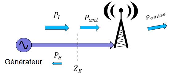 Schéma de connexion d'un emetteur à une antenne