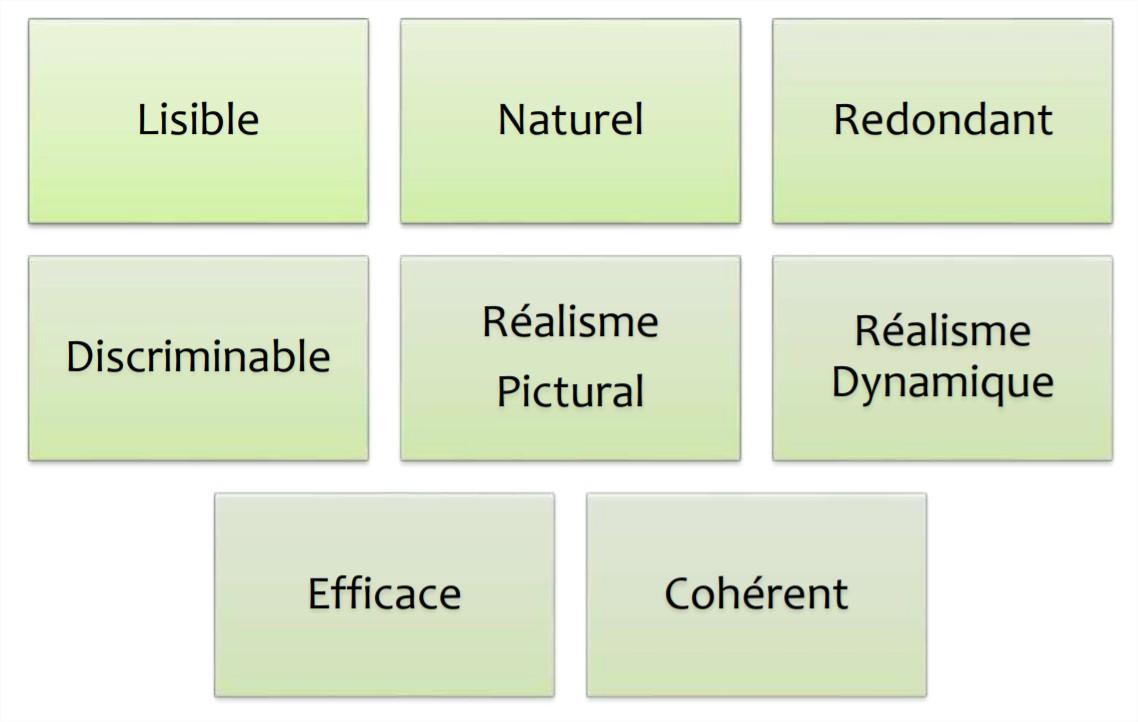 Lisible, naturel, redondant, discriminable, réalisme pictural, réalisme dynamique, efficace, cohérent.