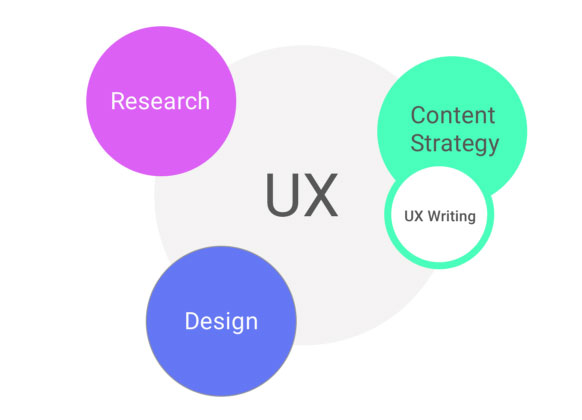 Big circle with UX in grey, then three smaller colored circles of the same size which read research, design, content strategy (where UX writing overlaps).