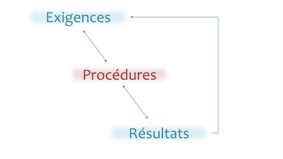 Boucle : exigences > procédures > résultats > etc.