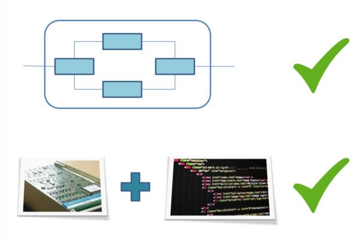 Tests d'intégration métier (haut) et tests d'intégration matériel/logiciel (bas)