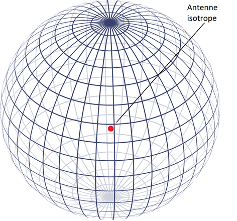 Rayonnement d'une antenne isotrope