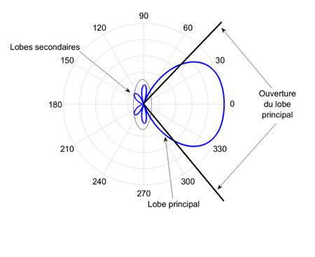 Exemple de diagramme de rayonnement tracée en deux dimensions