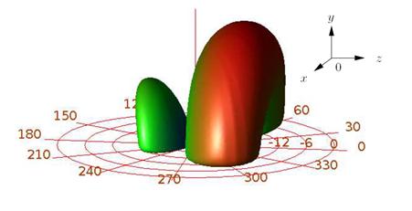 Exemple de diagramme de rayonnement en trois dimmensions