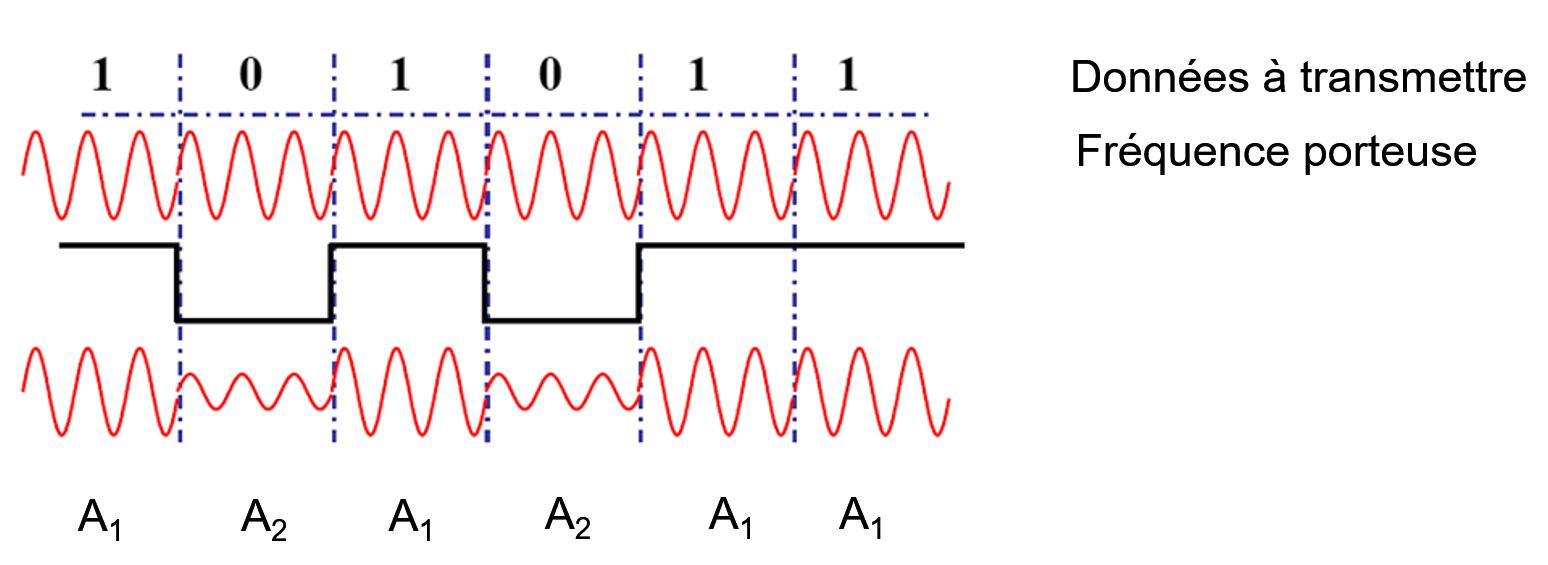 L'allure d'un signal de type ASK (amplitude shift keying)