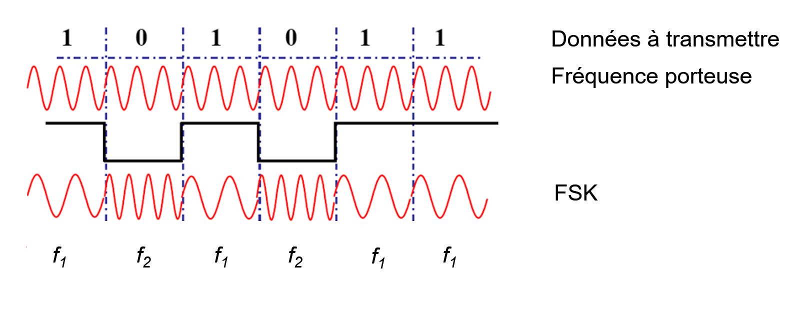 L'allure d'un signal de type FSK (