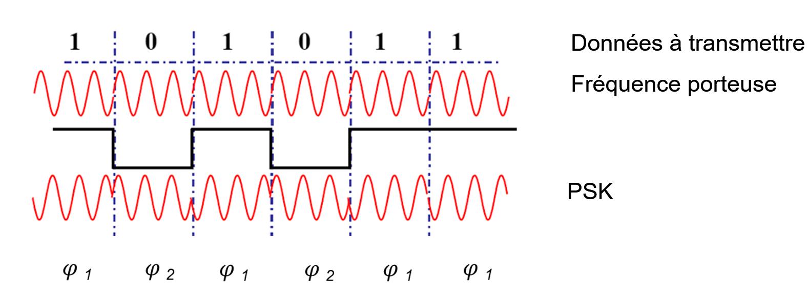 L'allure d'un signal de type PSK (