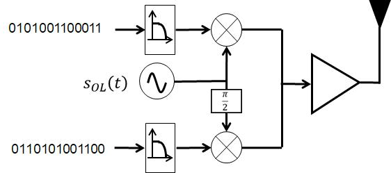 Schéma bloc d'un emmeteur de signaux QAM