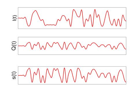 L'allure temporelle des signaux en phase I(t), en quadrature Q(t) et de leur somme s(t)