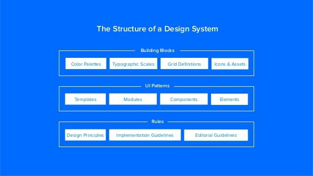 Chaque partie du design system doit être : Modifiable, améliorable et ajustable