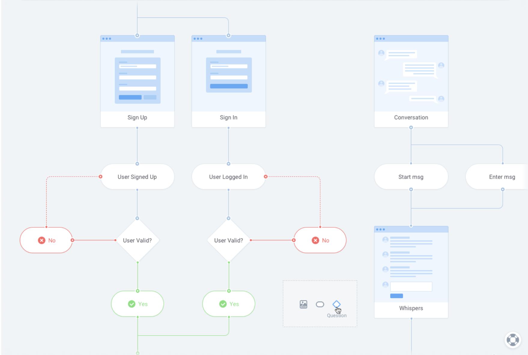 Un user flow qui défini les différentes étapes aux travers des interfaces de l'apllication.