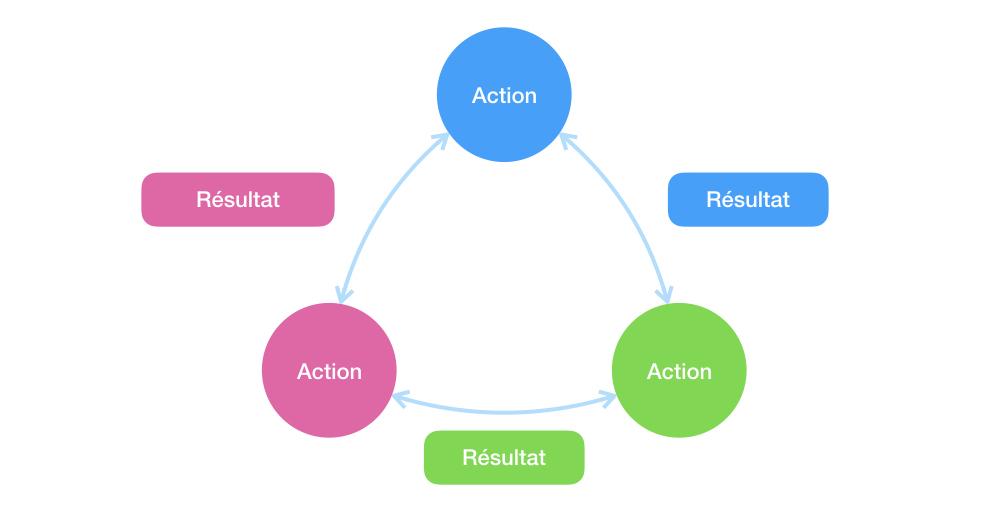 Schéma des étapes du cycle : Construire, Mesurer, Apprendre
