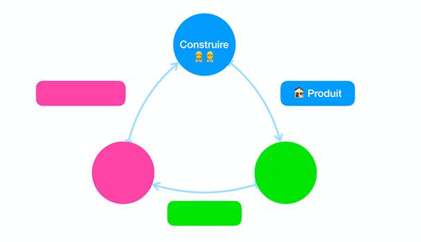 Construire - Première étape du cycle d'apprentissage lean